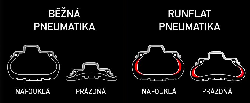 rozdíl mezi běžnou a run-flat pneumatikou